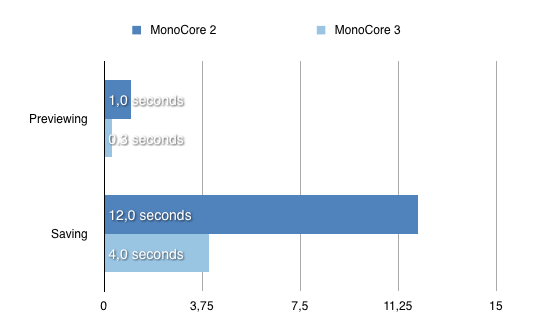 Time needed for certain actions on a 2.040x1.536 image - MonoCore 2 vs. MonoCore 3 (Measured on an iPad)